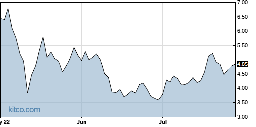 GRWG 3-Month Chart
