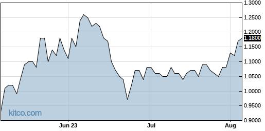 GSAT 3-Month Chart