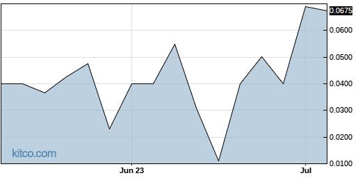 GSFD 3-Month Chart