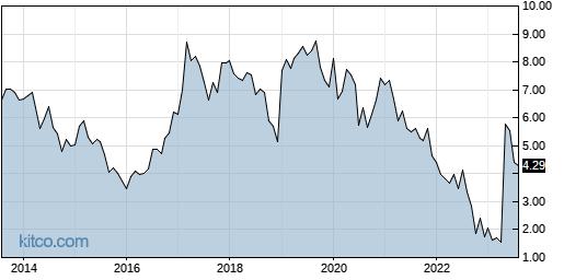 GSIT 10-Year Chart