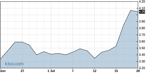 GSIT 1-Month Chart