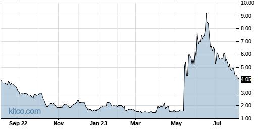 GSIT 1-Year Chart