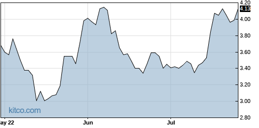 GSIT 3-Month Chart