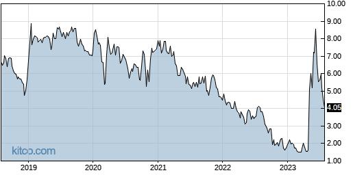 GSIT 5-Year Chart