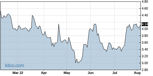 GSIT 6-Month Chart