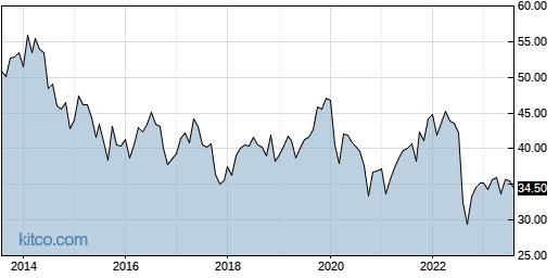 GSK 10-Year Chart