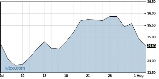 GSK 1-Month Chart