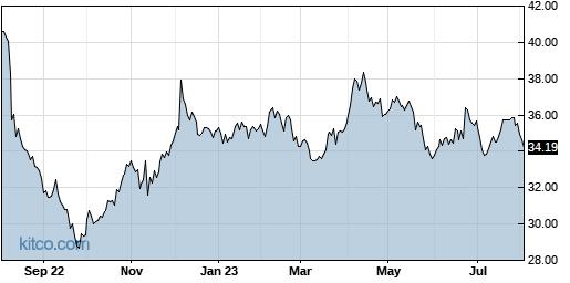 GSK 1-Year Chart