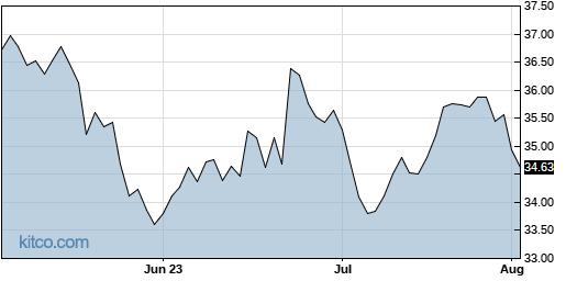 GSK 3-Month Chart