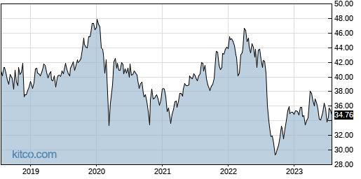 GSK 5-Year Chart