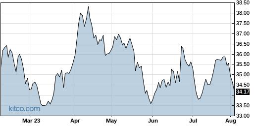 GSK 6-Month Chart