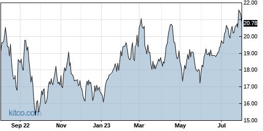 GSL 1-Year Chart