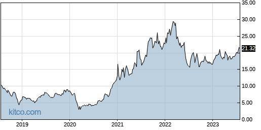 GSL 5-Year Chart