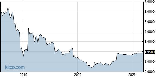 GSUM 5-Year Chart