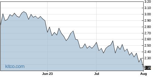 GURE 3-Month Chart