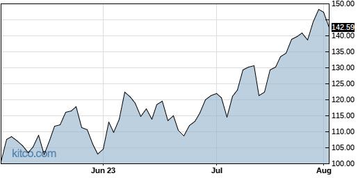 GUSH 3-Month Chart