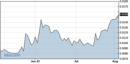 GVSI 3-Month Chart