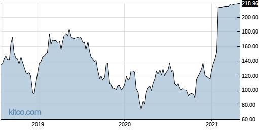 GWPH 5-Year Chart