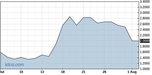 GWSO 1-Month Chart