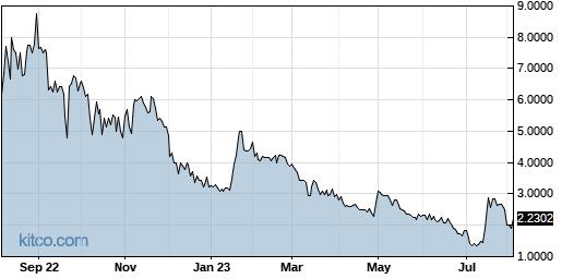 GWSO 1-Year Chart