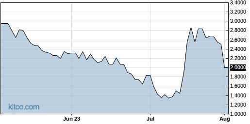 GWSO 3-Month Chart