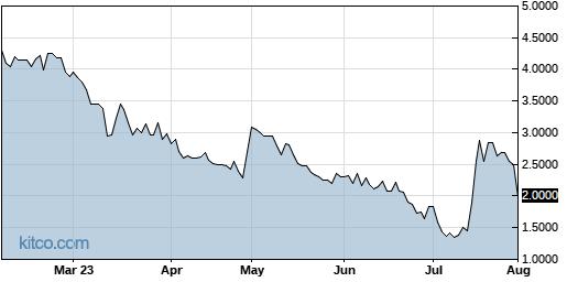 GWSO 6-Month Chart