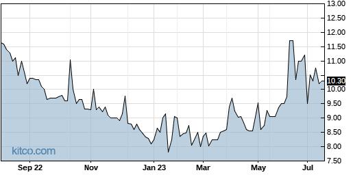 GYRO 1-Year Chart