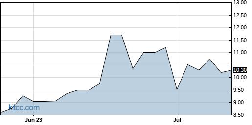 GYRO 3-Month Chart
