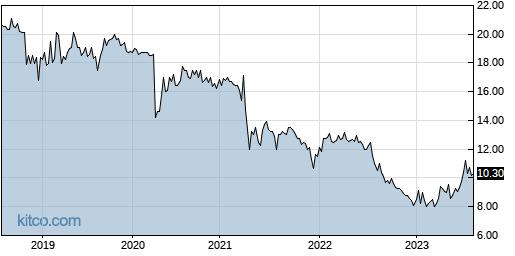 GYRO 5-Year Chart
