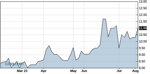 GYRO 6-Month Chart
