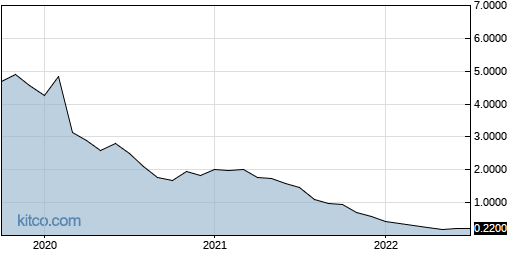 HAPP 10-Year Chart