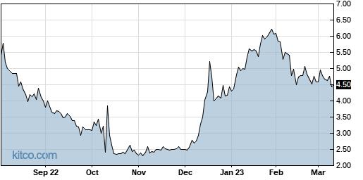 HAPP 1-Year Chart