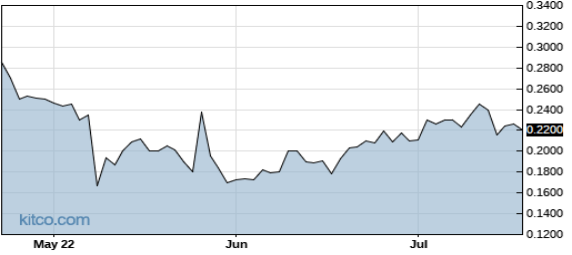 HAPP 3-Month Chart
