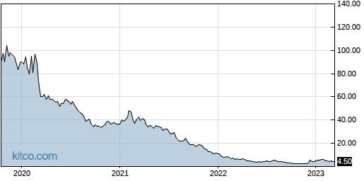HAPP 5-Year Chart