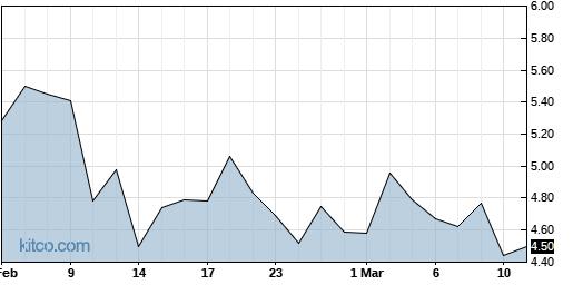 HAPP 6-Month Chart
