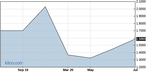 HAYPF 5-Year Chart