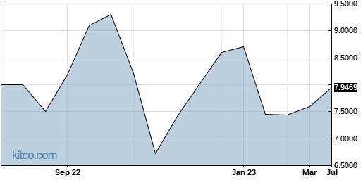 HBTPF 1-Year Chart