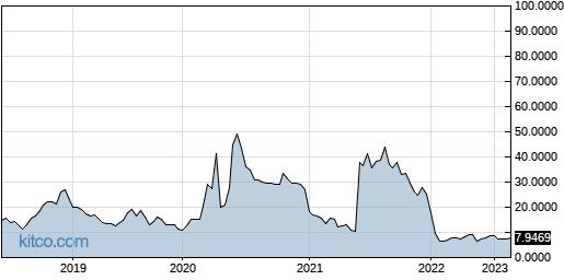 HBTPF 5-Year Chart