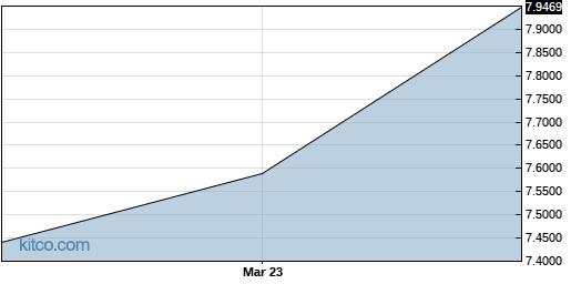 HBTPF 6-Month Chart