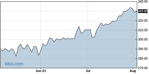 HD 3-Month Chart