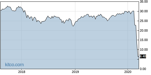 HDLV 5-Year Chart