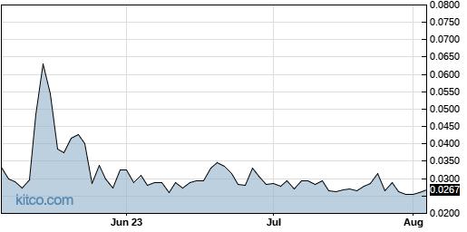 HDUP 3-Month Chart