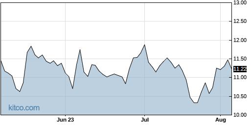 HEAR 3-Month Chart