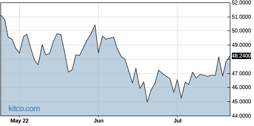 HEINY 3-Month Chart