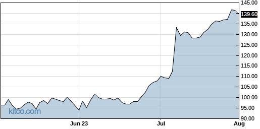 HELE 3-Month Chart