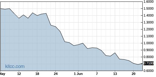 HEXO 3-Month Chart