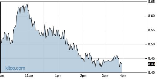 HFRO 1-Day Chart