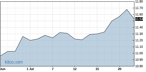 HFRO 1-Month Chart