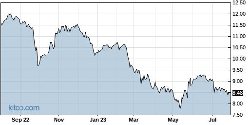HFRO 1-Year Chart