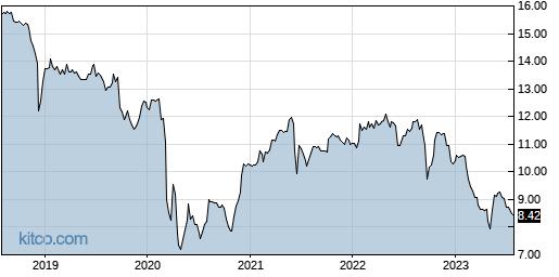 HFRO 5-Year Chart